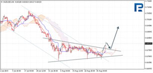 Ichimoku Cloud Analysis 05.09.2019 (AUDUSD, NZDUSD, USDCAD)