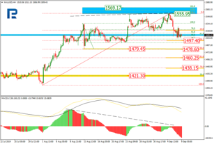 Fibonacci Retracements Analysis 09.09.2019 (GOLD, USDCHF)