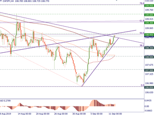 CHF/JPY has some potential