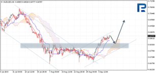 Ichimoku Cloud Analysis 12.09.2019 (AUDUSD, NZDUSD, USDCAD)