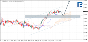 Ichimoku Cloud Analysis 13.09.2019 (AUDUSD, NZDUSD, USDCAD)