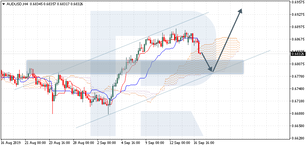 Ichimoku Cloud Analysis 17.09.2019 (AUDUSD, NZDUSD, USDCAD)