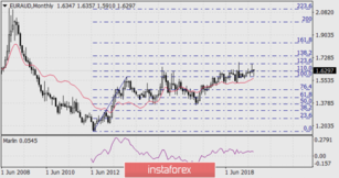 Long-term growth outlook for EUR/AUD
