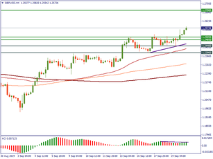 GBP/USD: key technical levels