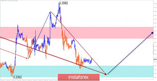Simplified wave analysis as of September 24th. USD/JPY: correction continues; GBP/USD: bulls – get ready