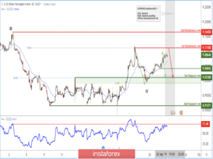 USD/NOK right below key resistance