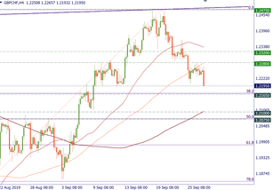 GBP/CHF is testing the downside