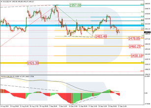 Fibonacci Retracements Analysis 30.09.2019 (GOLD, USDCHF)