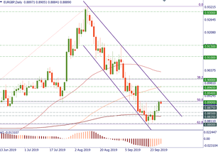 EUR/GBP is trying to base
