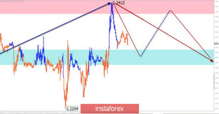 Simplified wave analysis for October 4th. GBP/USD: bears – get ready; USD/JPY: no conditions for growth