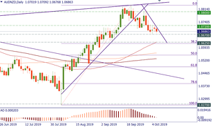AUD/NZD: levels to watch