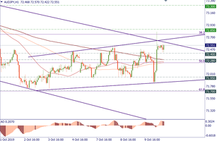 AUD/JPY is at resistance