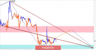 Simplified wave analysis for October 10th. GBP/USD: flat continues; USD/JPY: bears pending