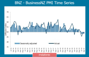 Positivity from the outcome of the negotiation between US-China supports NZD and AUD