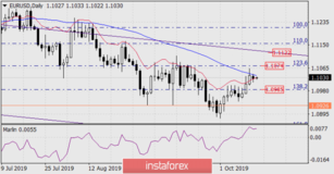 Forecast for EUR/USD on October 15, 2019
