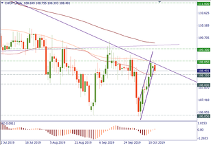 CHF/JPY reached long-term resistance