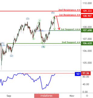USDJPY to reach 1st resistance at 108.91, potential to drop!