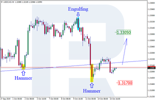 Japanese Candlesticks Analysis 16.10.2019 (USDCAD, AUDUSD)