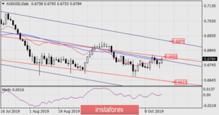 Forecast for AUD/USD on October 17, 2019
