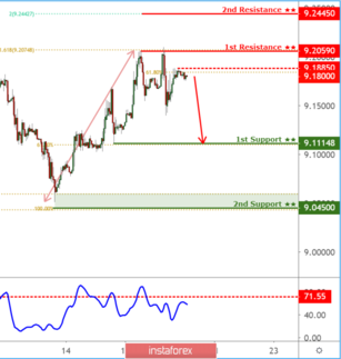 USDNOK pull back below resistance