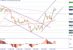 AUD/JPY: a chance for more