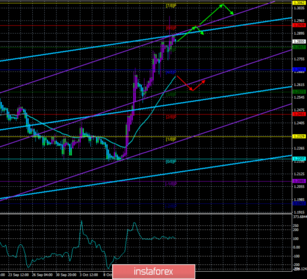 Overview of GBP/USD on October 18th. Forecast according to the \