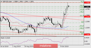 Forecast for GBP/USD on October 18, 2019