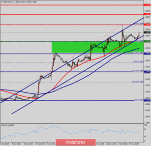 Technical analysis of GBP/USD for October 18, 2019