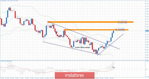 EUR/USD for October 18,2019 - Resistance on the test, upward target reached