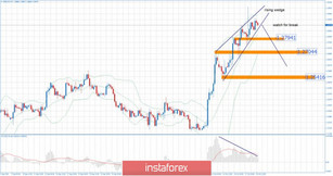 GBP/USD 10.18.2019 - Rising wedge in creation