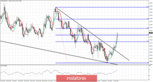 EURUSD remains firmly bullish in the short-term