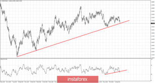 USDCAD at critical support