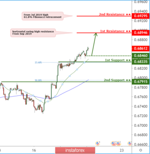 Further rise on AUDUSD