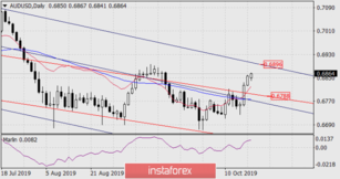 Forecast for AUD/USD on October 21, 2019