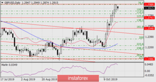Forecast for GBP/USD on October 21, 2019