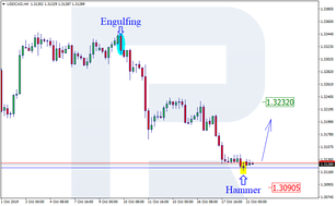 Japanese Candlesticks Analysis 21.10.2019 (USDCAD, AUDUSD)