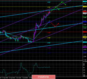 Overview of GBP/USD on October 21st. Forecast according to the \