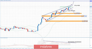 GBP/USD 10.21.2019 - Watch for potential break of the rising wedge pattern