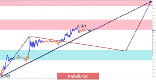 Simplified wave analysis of EUR/USD and AUD/USD on October 21st