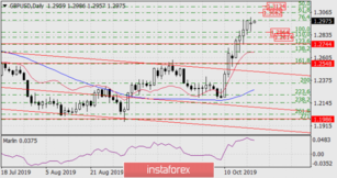 Forecast for GBP/USD on October 22, 2019