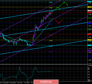 Overview of GBP/USD on October 22nd. Forecast according to the \
