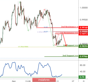 USDCHF reaching resistance, watch out!