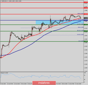 Technical analysis of GBP/USD for October 22, 2019