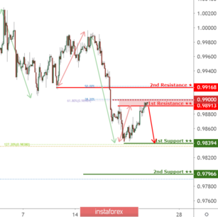 Forex nok usd whats the vest way to study black holes