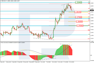 Fibonacci Retracements Analysis 23.10.2019 (GBPUSD, EURJPY)