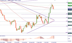 GBP/CAD: technical levels