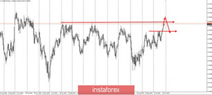 Trading idea for the currency pair CADCHF
