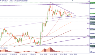 GBP/AUD is leaning down