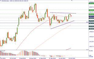 XAU/USD: important technical levels