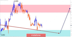 Simplified wave analysis of GBP/USD and USD/CHF on November 6th